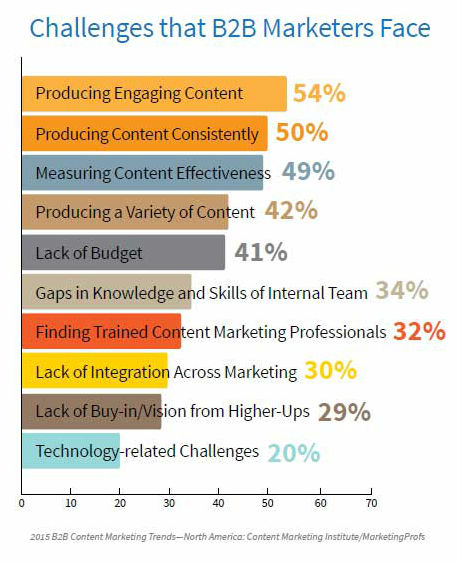 Challenges B2B Content Marketers Face in 2015