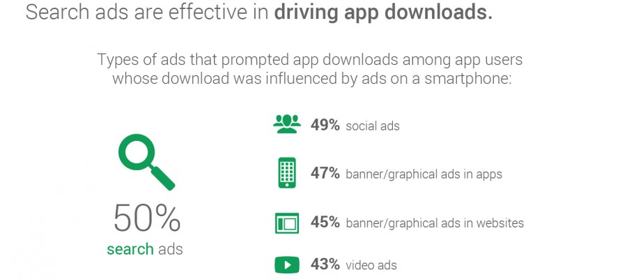 The Ultimate Guide to App Marketing with Google AdWords